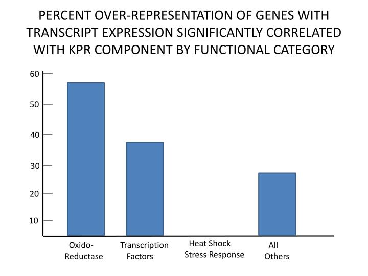 PERCENT OVER-REPRESENTATION OF GENES WITH TRANSCRIPT EXPRESSION SIGNIFICANTLY CORRELATED WITH KPR COMPONENT BY FUNCTIONAL CATEGORY