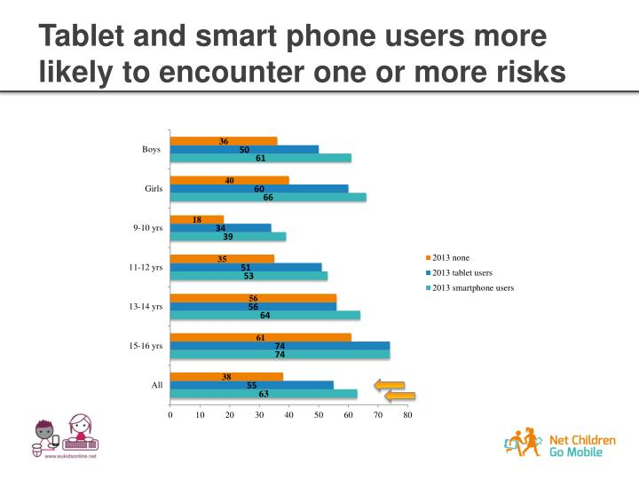 Tablet and smart phone users more likely to encounter one or more risks
