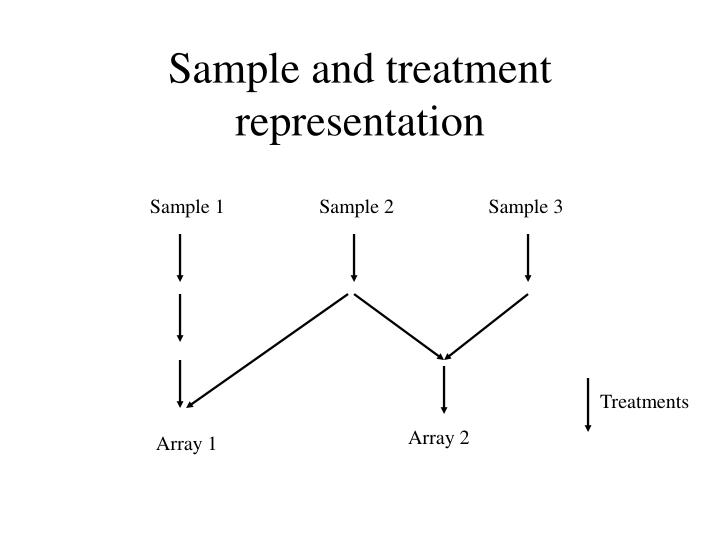 Sample and treatment representation