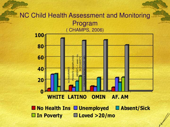 NC Child Health Assessment and Monitoring Program