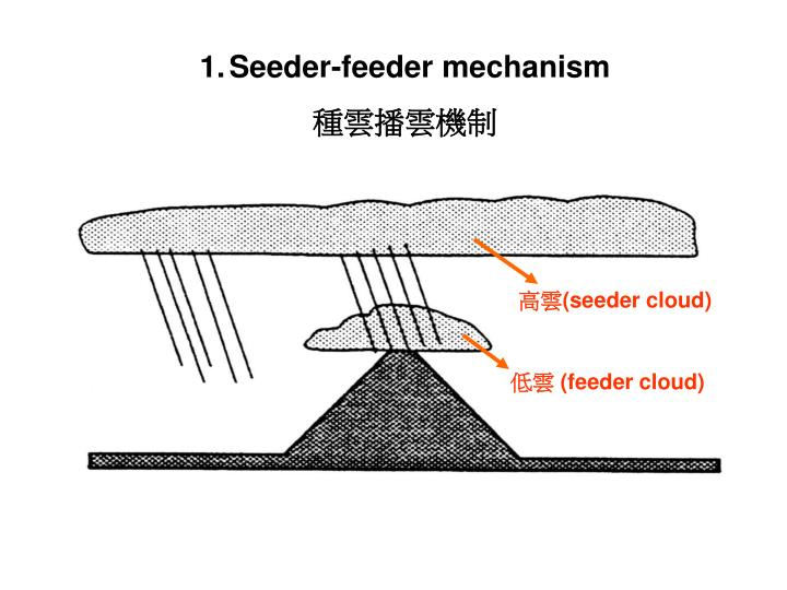Seeder-feeder mechanism