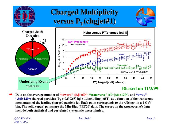 Charged multiplicity versus p t chgjet 1