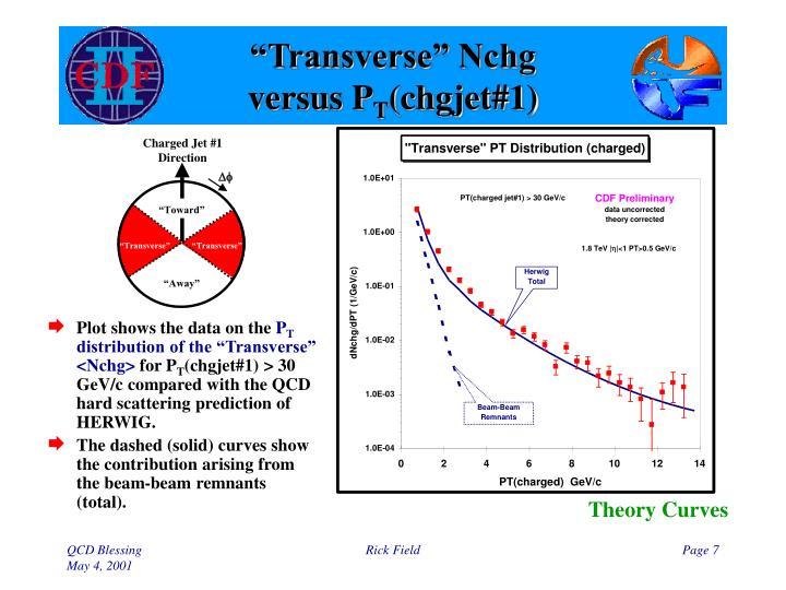 """Transverse"" Nchg"