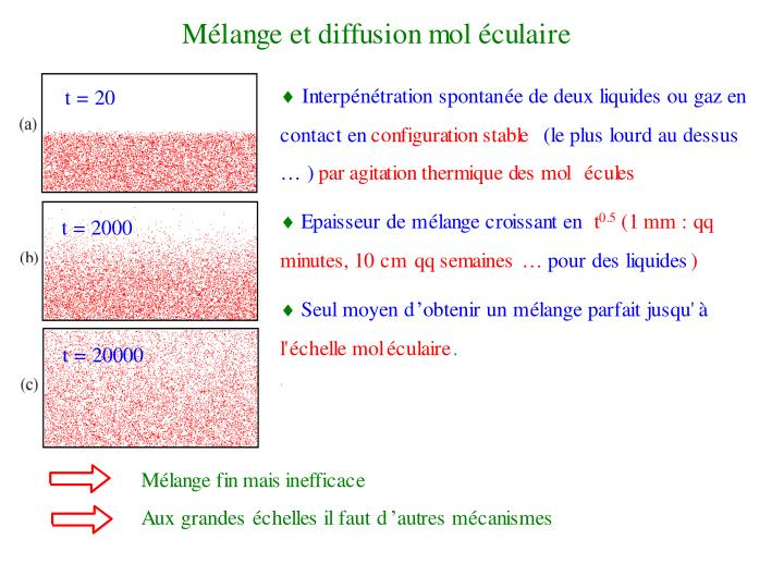 Diffusion moléculaire