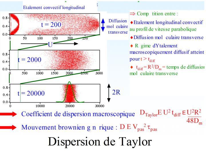 Dispersion de Taylor