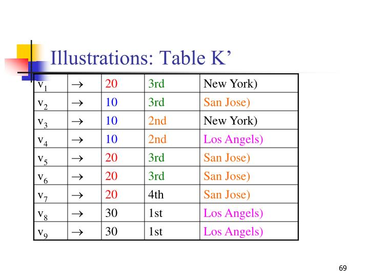 Illustrations: Table K'