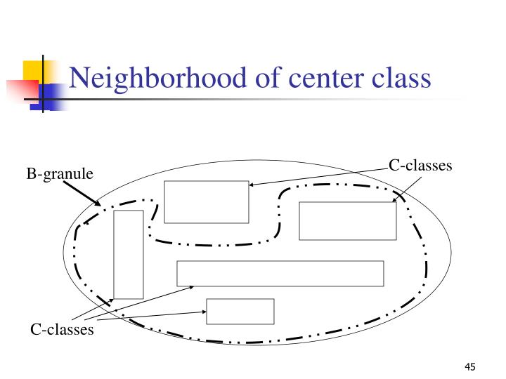 Neighborhood of center class