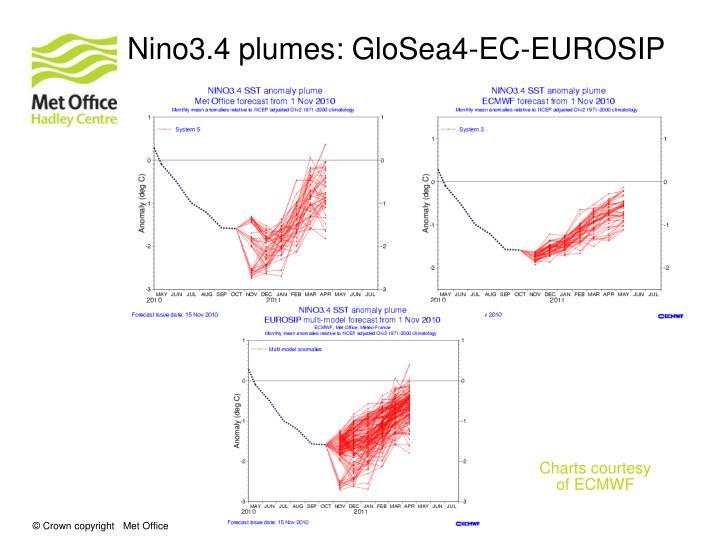 Nino3.4 plumes: GloSea4-EC-EUROSIP