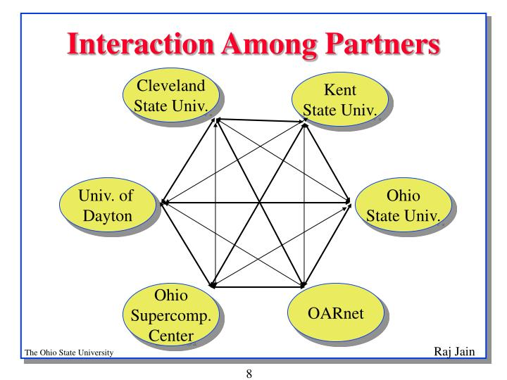 Interaction Among Partners