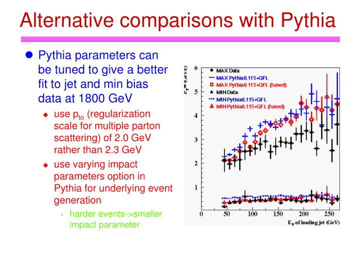 Alternative comparisons with Pythia