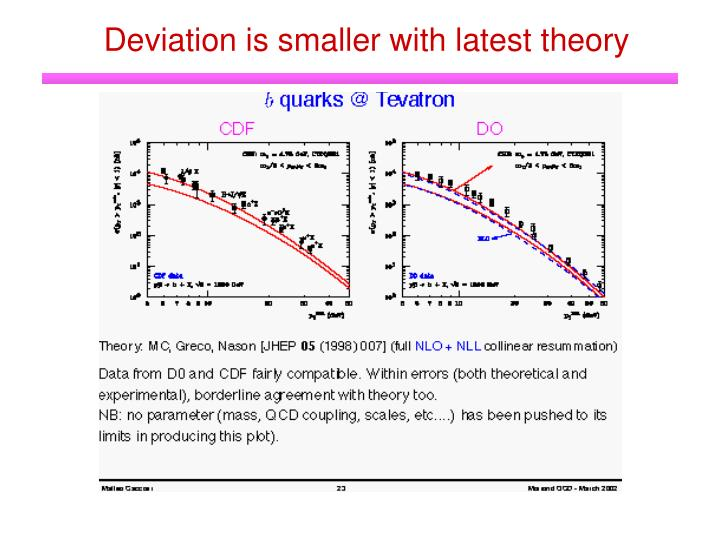Deviation is smaller with latest theory