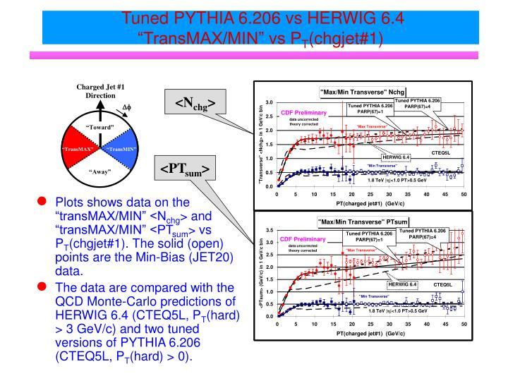 Tuned PYTHIA 6.206 vs HERWIG 6.4