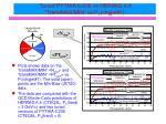 tuned pythia 6 206 vs herwig 6 4 transmax min vs p t chgjet 1