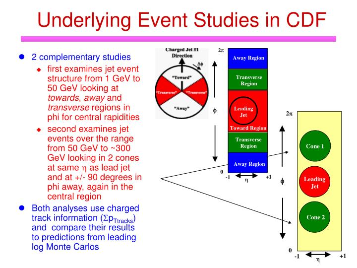 Underlying Event Studies in CDF