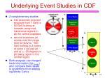 underlying event studies in cdf1