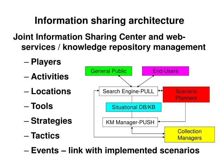 Information sharing architecture