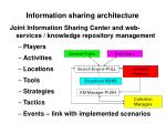 information sharing architecture