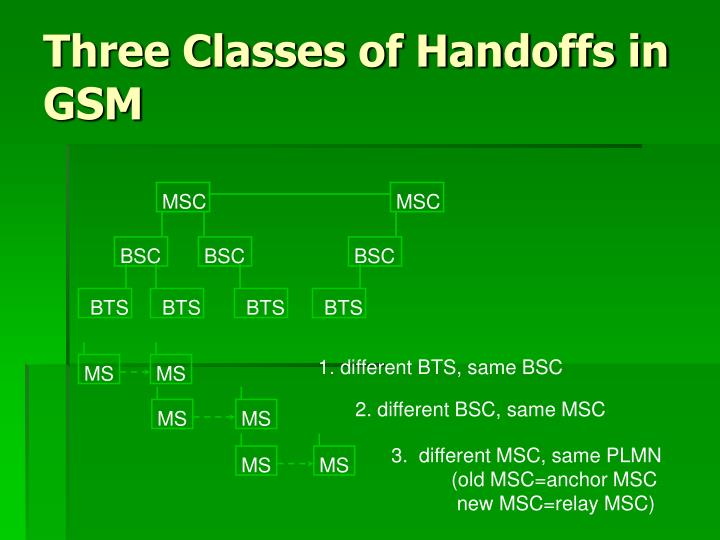 Three Classes of Handoffs in GSM