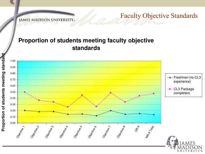 Faculty Objective Standards
