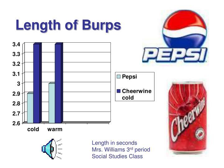 Length of Burps