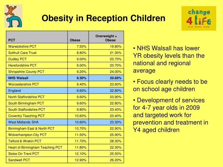 Obesity in Reception Children