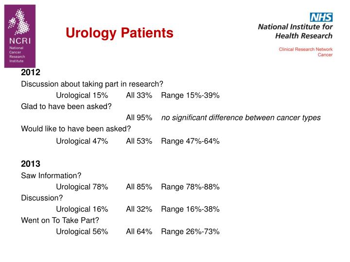 Urology Patients