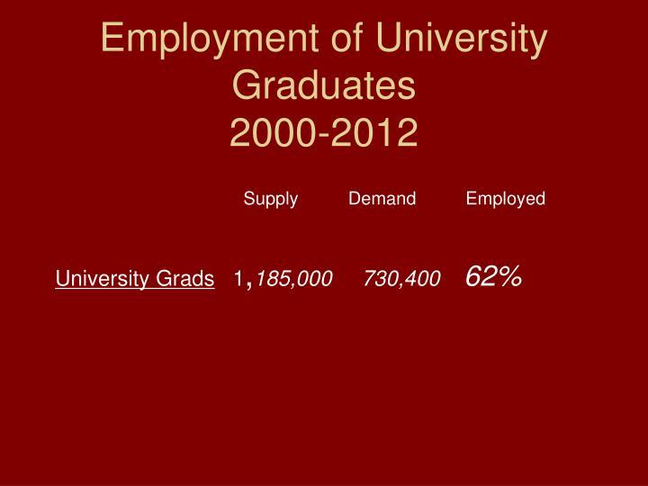 Employment of University Graduates