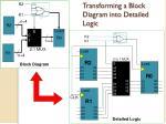 transforming a block diagram into detailed logic
