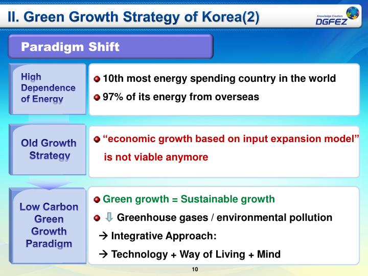 II. Green Growth Strategy of Korea(2)