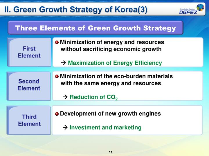 II. Green Growth Strategy of Korea(3)