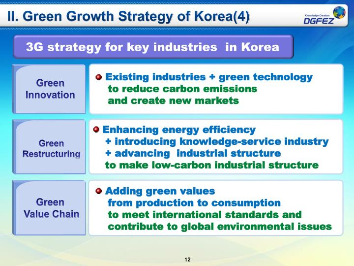 II. Green Growth Strategy of Korea(4)