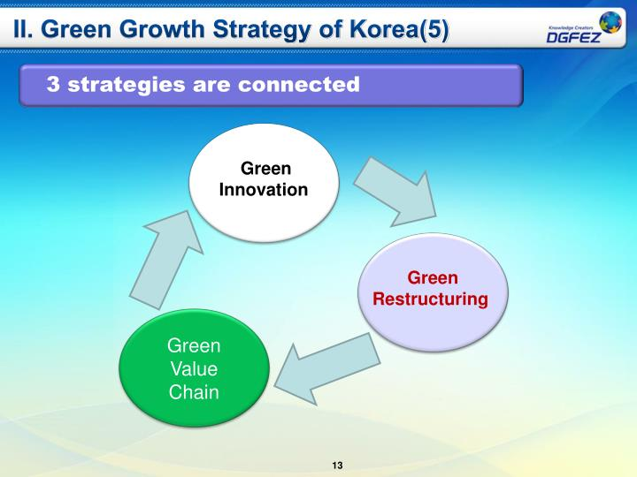 II. Green Growth Strategy of Korea(5)