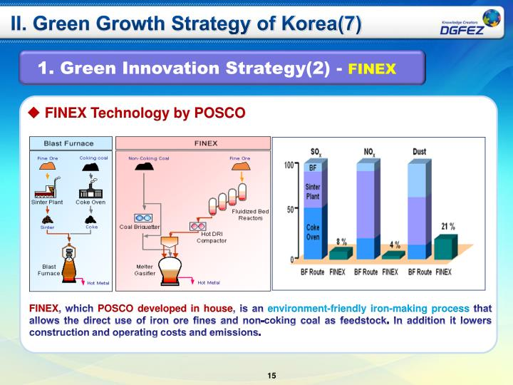 II. Green Growth Strategy of Korea(7)