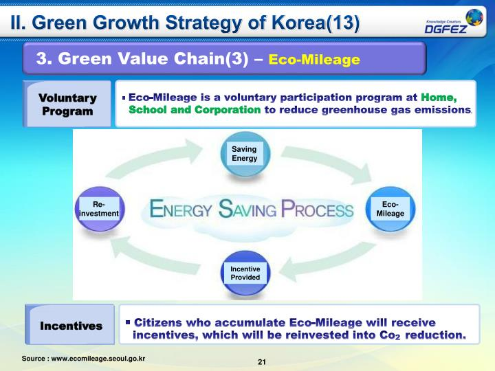 II. Green Growth Strategy of Korea(13)