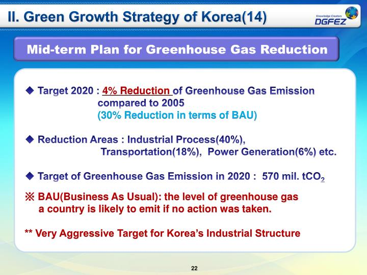 II. Green Growth Strategy of Korea(14)