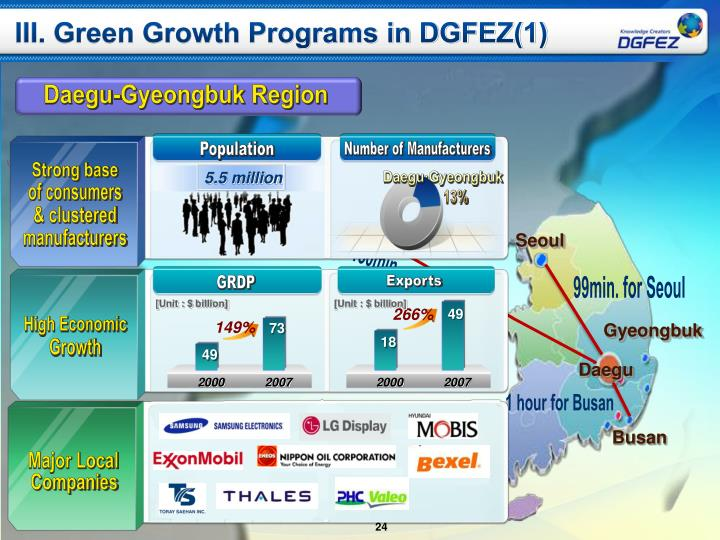 III. Green Growth Programs in DGFEZ(1)