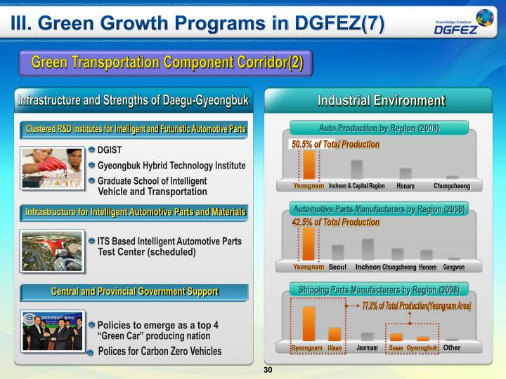 III. Green Growth Programs in DGFEZ(7)