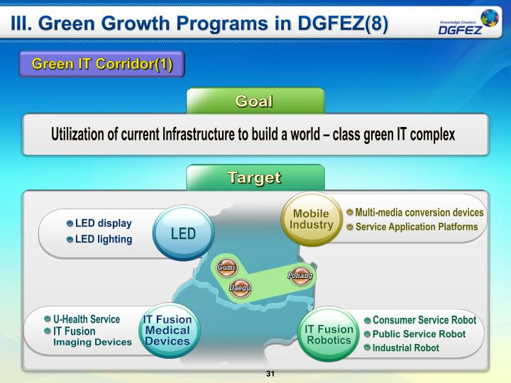 III. Green Growth Programs in DGFEZ(8)