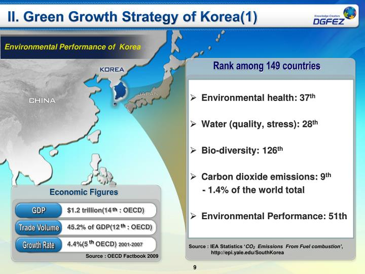 II. Green Growth Strategy of Korea(1)