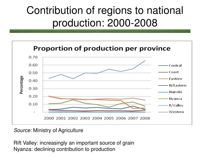 Contribution of regions to national production: 2000-2008