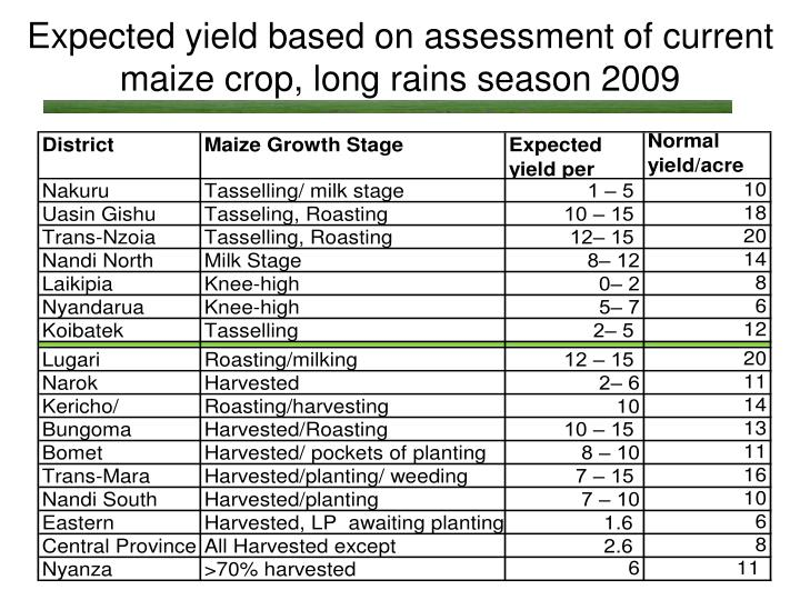 Expected yield based on assessment of current maize crop, long rains season 2009