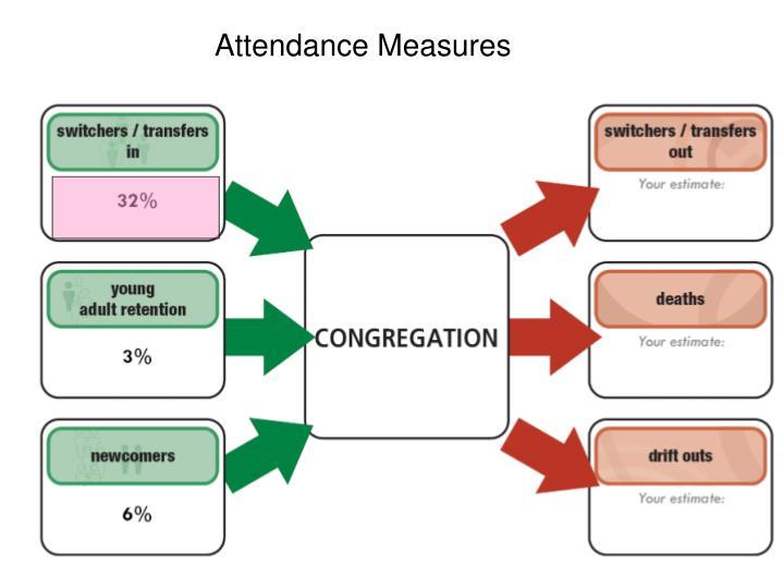 Attendance Measures