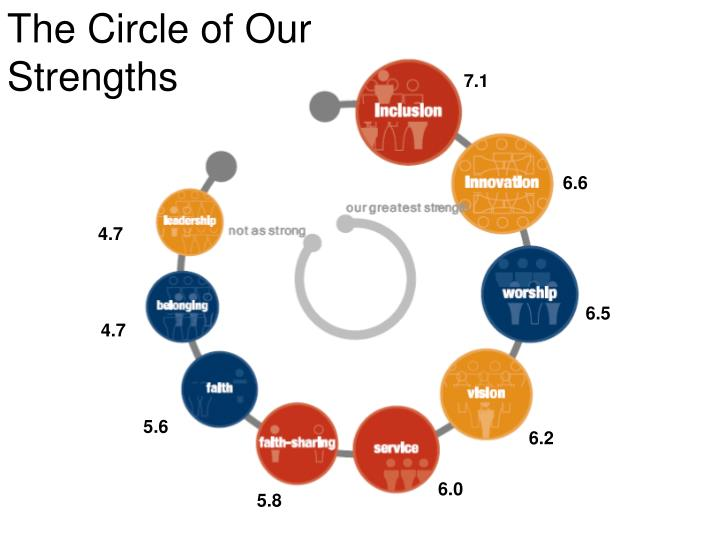 The Circle of Our Strengths