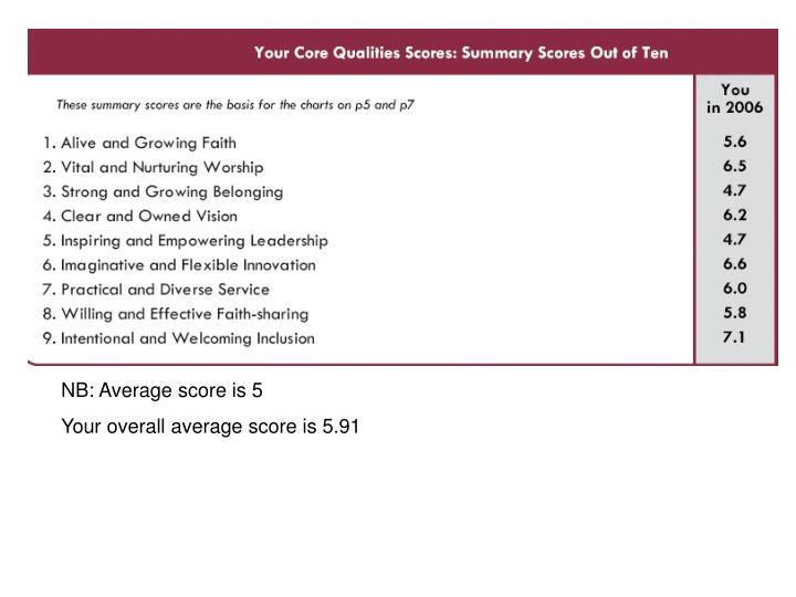 NB: Average score is 5