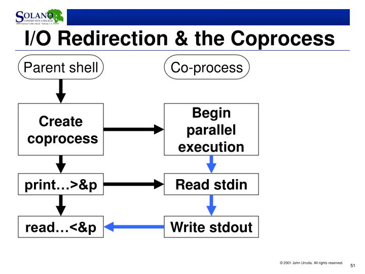 I/O Redirection & the Coprocess