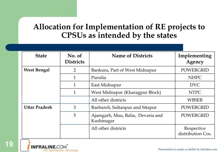 Allocation for Implementation of RE projects to CPSUs as intended by the states