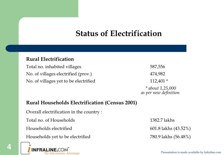 Status of Electrification