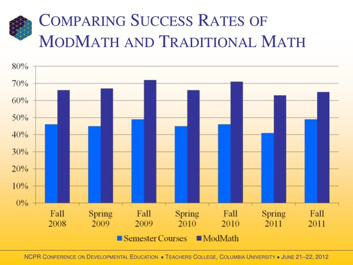 Comparing Success Rates of