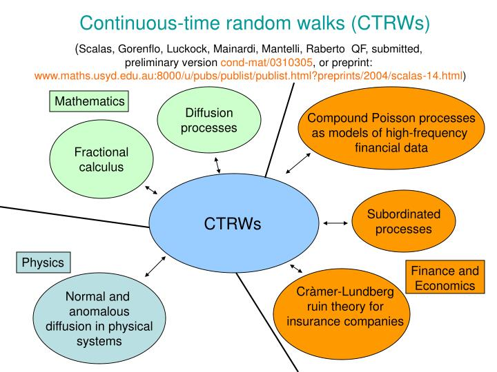 Continuous-time random walks (CTRWs)