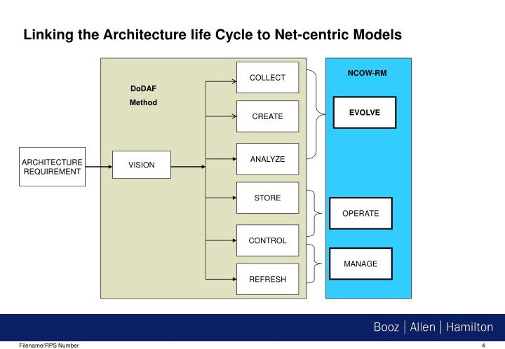 Linking the Architecture life Cycle to Net-centric Models